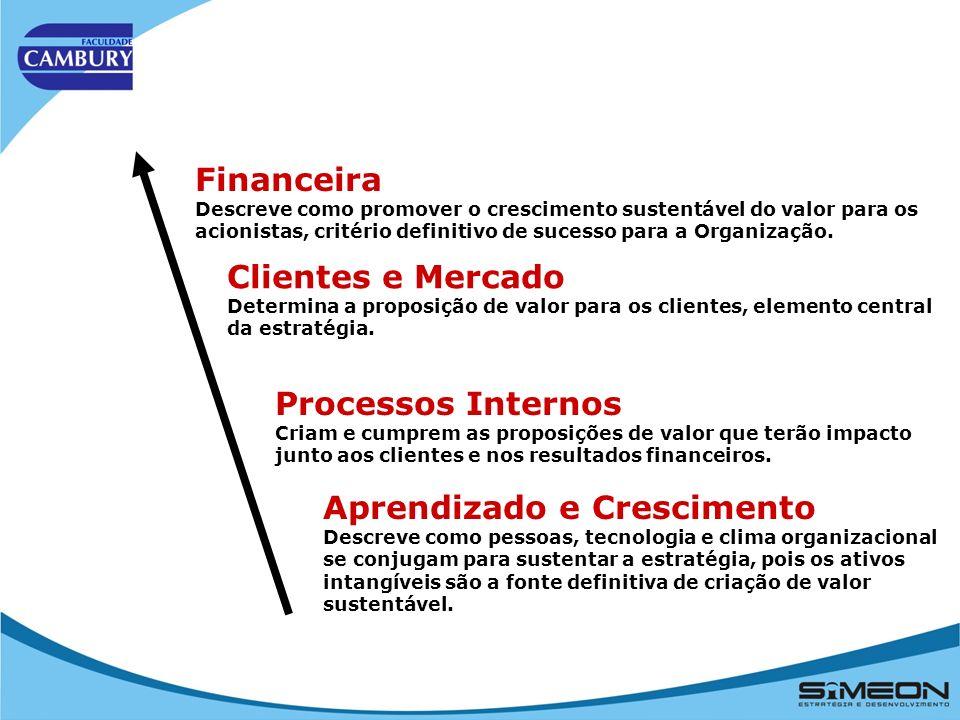 Visão de Futuro Objetivos Estratégicos FinanceiraCliente Interna Aprendizado e Crescimento Indicadores Estratégicos Metas e Iniciativas Fatores Críticos de Sucesso Perspectivas É o Norte da empresa (onde queremos chegar) O que fazer a curto e médio prazos para atingirmos nossa Visão de Futuro Qual deve ser nosso foco de atuação HOJE, com base nas 4 perspectivas, para que os Objetivos e a Visão sejam alcançados Forma de mensurar e acompanhar a evolução dos Fatores Críticos de Sucesso Planos que traduzem a estratégia em ações Perspectivas que fornecem uma visão completa e balanceada da estratégia Macro-Estrutura do BSC