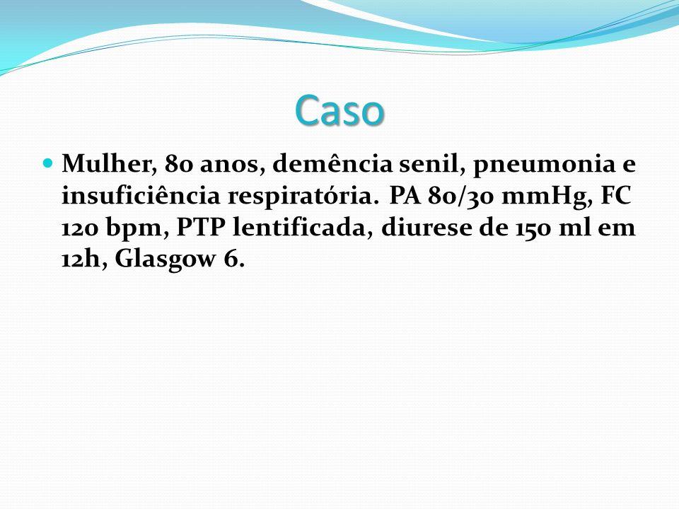 Caso Mulher, 80 anos, demência senil, pneumonia e insuficiência respiratória. PA 80/30 mmHg, FC 120 bpm, PTP lentificada, diurese de 150 ml em 12h, Gl