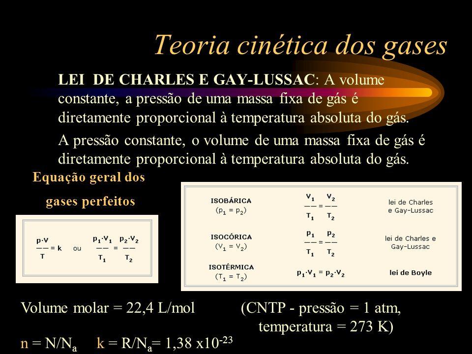 Teoria cinética dos gases LEI DE CHARLES E GAY-LUSSAC: A volume constante, a pressão de uma massa fixa de gás é diretamente proporcional à temperatura