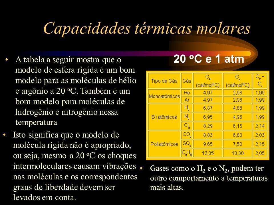 Capacidades térmicas molares 20 o C e 1 atm A tabela a seguir mostra que o modelo de esfera rígida é um bom modelo para as moléculas de hélio e argôni