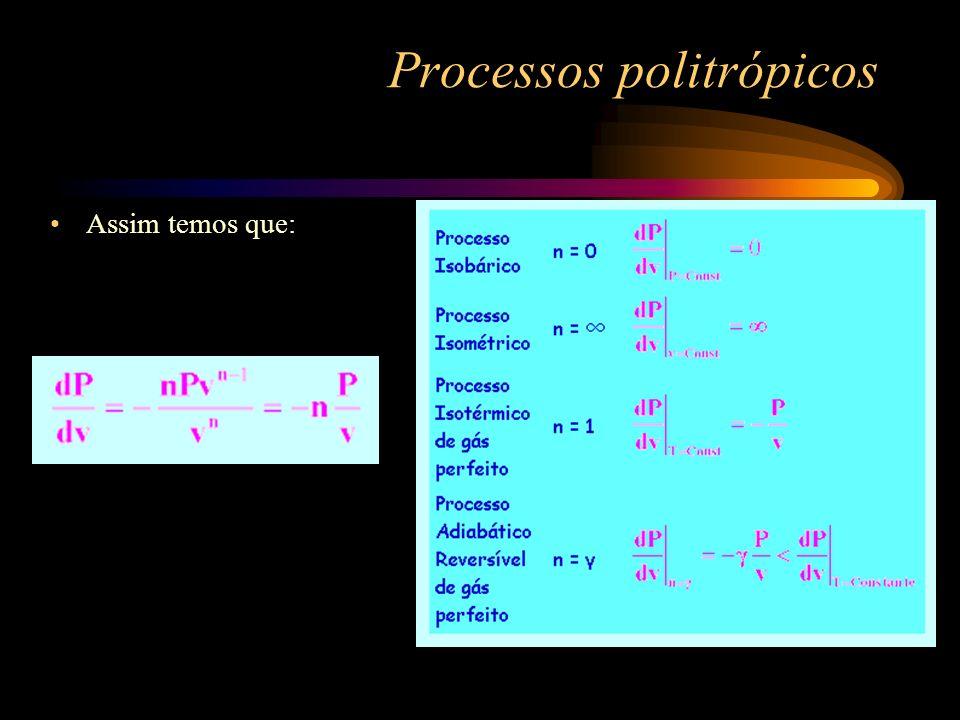 Processos politrópicos OA expansão isobárica OA - compressão isobárica OB - compressão isométrica OB - expansão isométrica OD - compressão isotérmica OD - expansão isotérmica OC - compressão adiabática OC - expansão adiabática