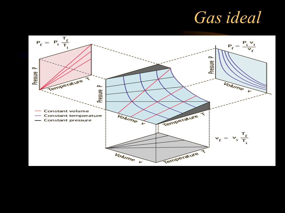 Gas real: Isotérmica do Dióxido de Carbono