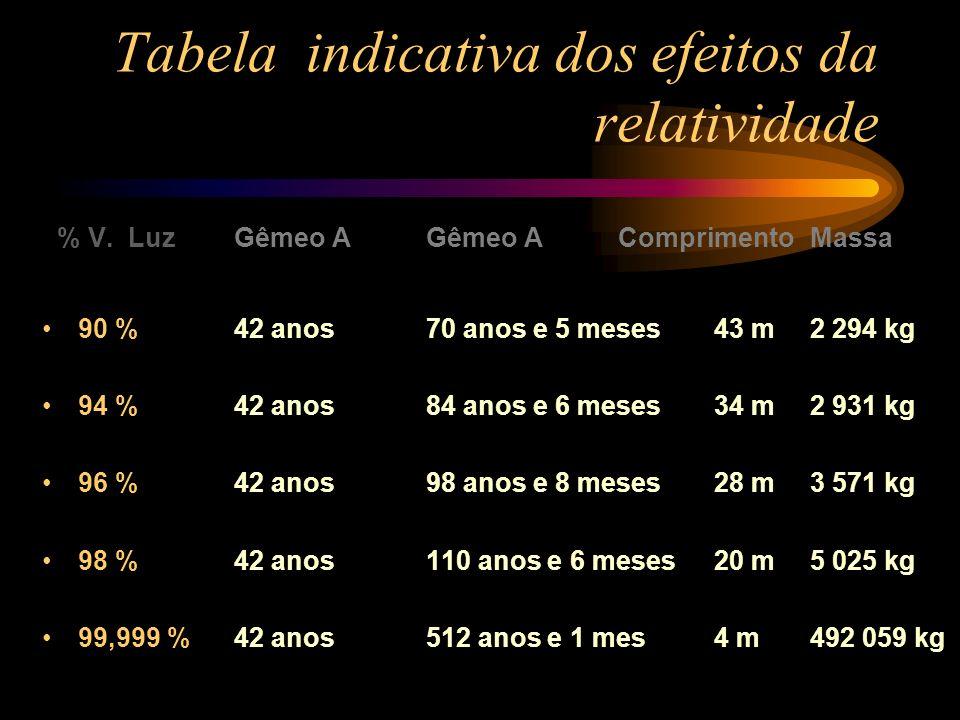 Tabela indicativa dos efeitos da relatividade % V. LuzGêmeo AGêmeo AComprimentoMassa 90 %42 anos 70 anos e 5 meses43 m2 294 kg 94 %42 anos 84 anos e 6