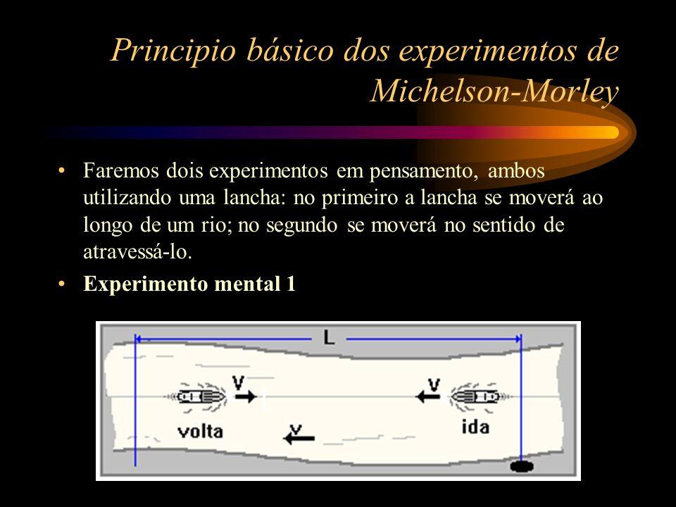 Principio básico dos experimentos de Michelson-Morley Experimento mental 2 Se ela parte do ponto A devendo atracar no ponto B, diretamente através do rio, terá de manter o seu curso ligeiramente contra a correnteza para compensar o arrastamento da água.