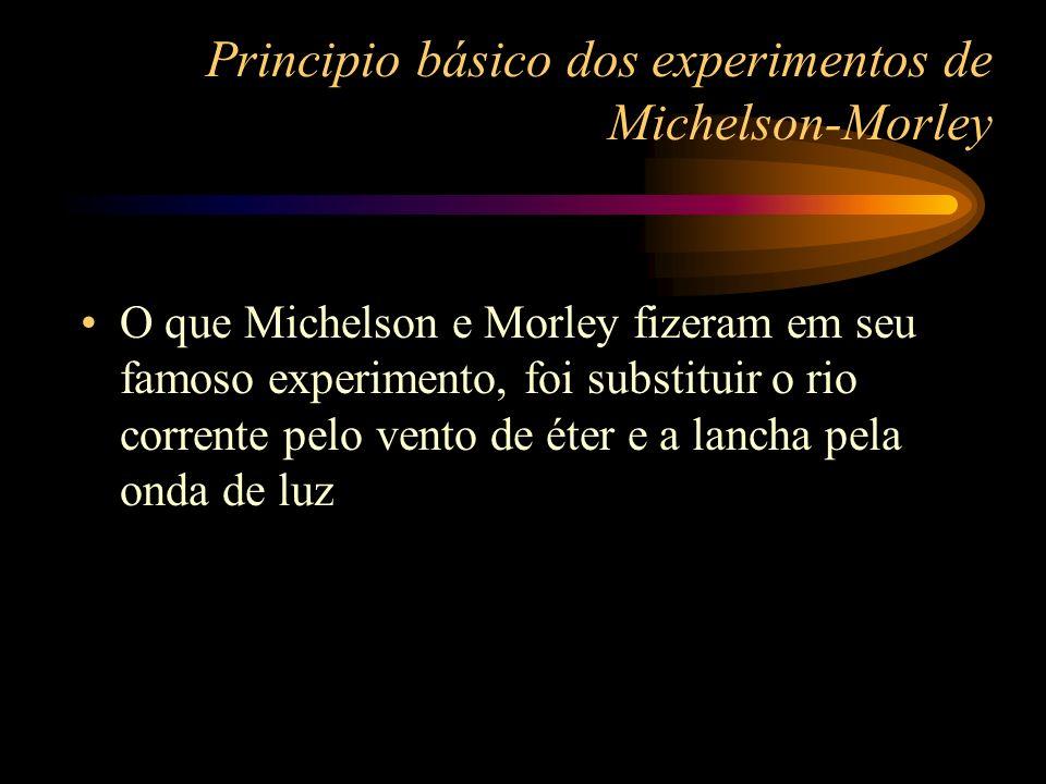 Principio básico dos experimentos de Michelson-Morley O que Michelson e Morley fizeram em seu famoso experimento, foi substituir o rio corrente pelo v
