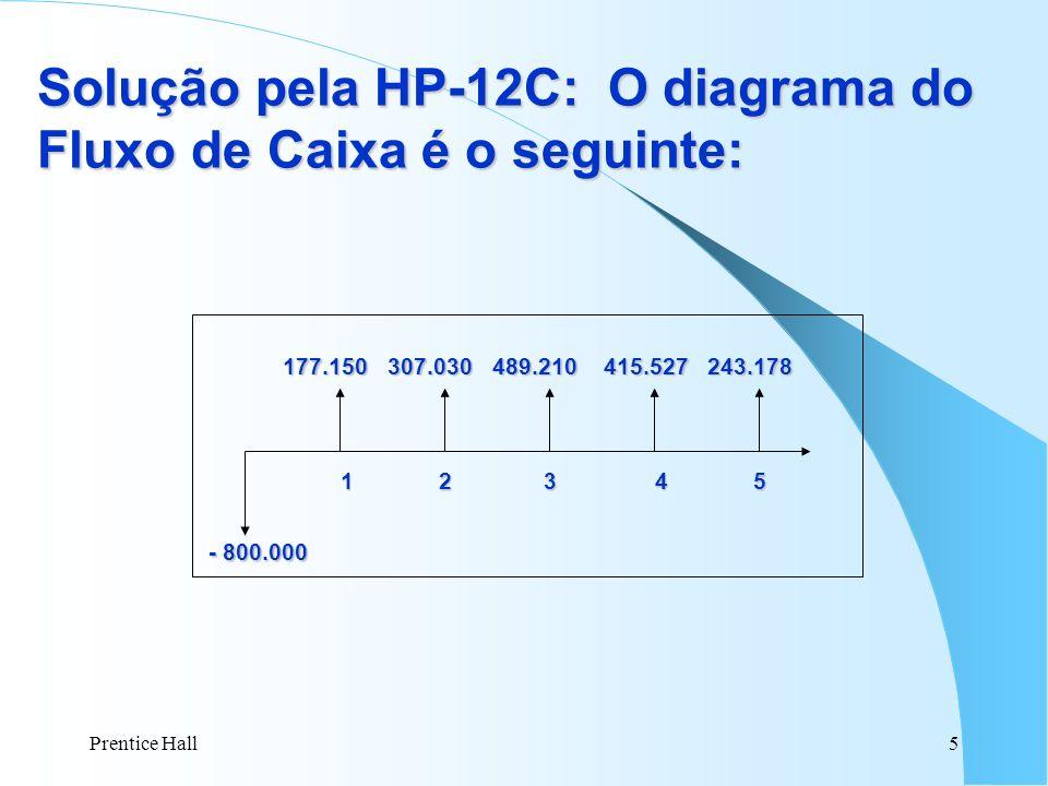 Prentice Hall5 177.150307.030489.210 415.527 243.178 - 800.000 - 800.000 1 2 3 4 5 1 2 3 4 5 Solução pela HP-12C: O diagrama do Fluxo de Caixa é o seg