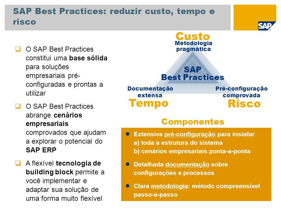 SAP Best Practices: reduzir custo, tempo e risco Tempo Risco Metodologia pragmática Pré-configuração comprovada Documentação extensa SAP Best Practice