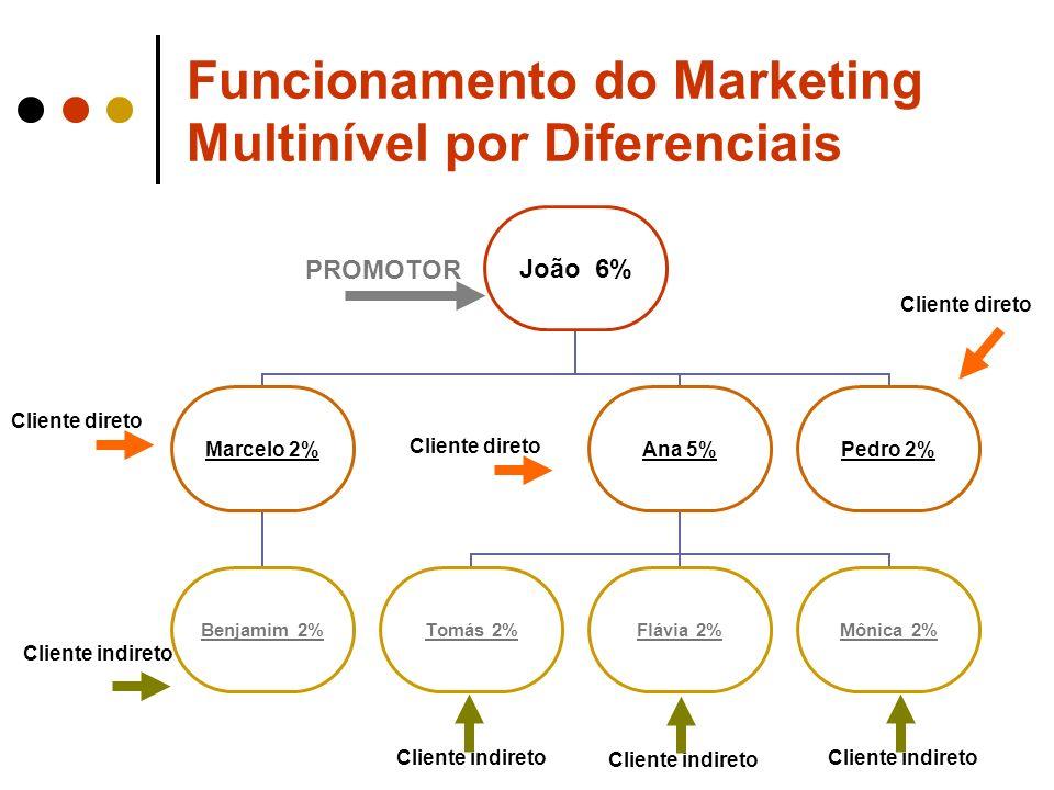 João 6% Marcelo 2% Benjamim 2% Ana 5% Tomás 2% Flávia 2% Mônica 2% Pedro 2% Funcionamento do Marketing Multinível por Diferenciais Cliente direto PROM