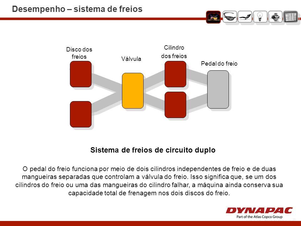 Desempenho – sistema de freios Sistema de freios de circuito duplo Pedal do freio Cilindro dos freios Válvula Disco dos freios O pedal do freio funcio