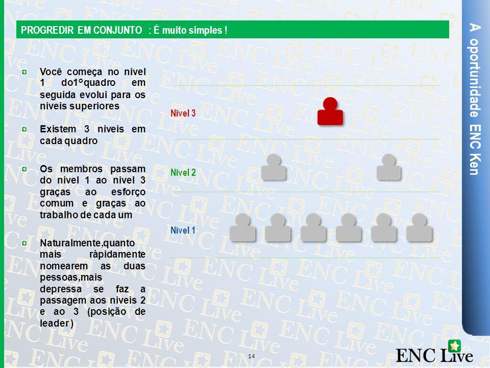 A oportunidade ENC Ken Você começa no nivel 1 do1°quadro em seguida evolui para os niveis superiores Existem 3 niveis em cada quadro Os membros passam