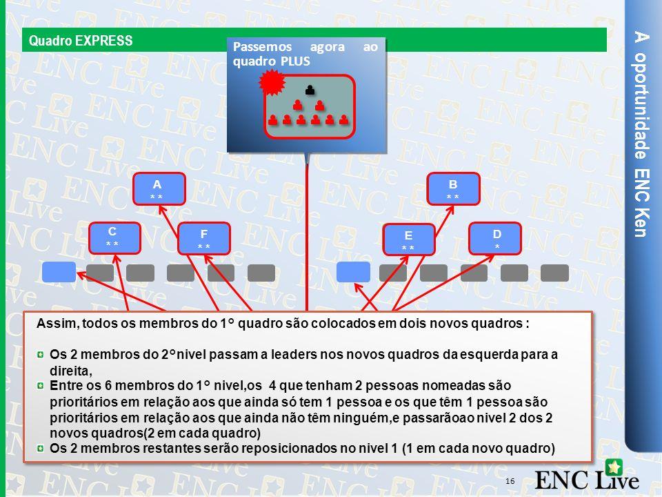 A oportunidade ENC Ken Quadro EXPRESS 16 O quadro EXPRESS inicial vai separar-se em 2 novos quadros de 9 positions. A * B * C * D*D* E * F * JH A * B