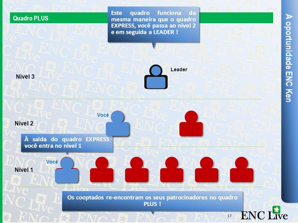A oportunidade ENC Ken Quadro PLUS 17 Este quadro funciona da mesma maneira que o quadro EXPRESS, você passa ao nivel 2 e em seguida a LEADER ! Nivel