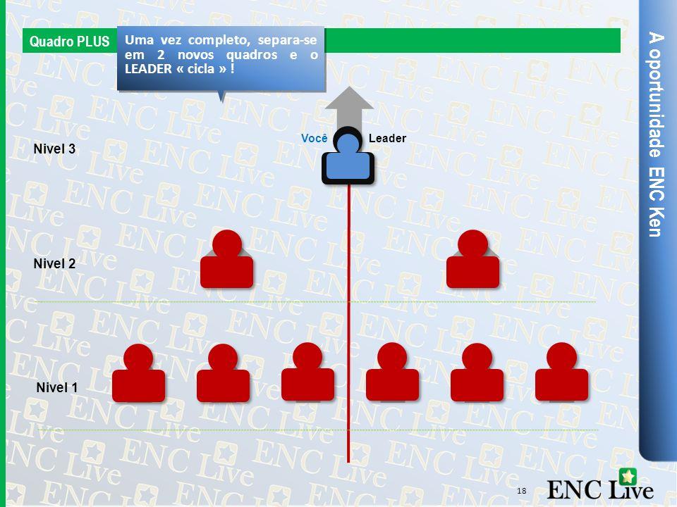 A oportunidade ENC Ken Quadro PLUS Nivel 3 Nivel 2 Uma vez completo, separa-se em 2 novos quadros e o LEADER « cicla » ! 18 Nivel 1