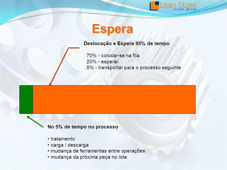 Deslocação e Espera 95% de tempo 70% - colocar-se na fila 20% - esperar 5% - transportar para o processo seguinte No 5% de tempo no processo tratamento carga / descarga mudança de ferramentas entre operações mudança da próxima peça no lote Espera
