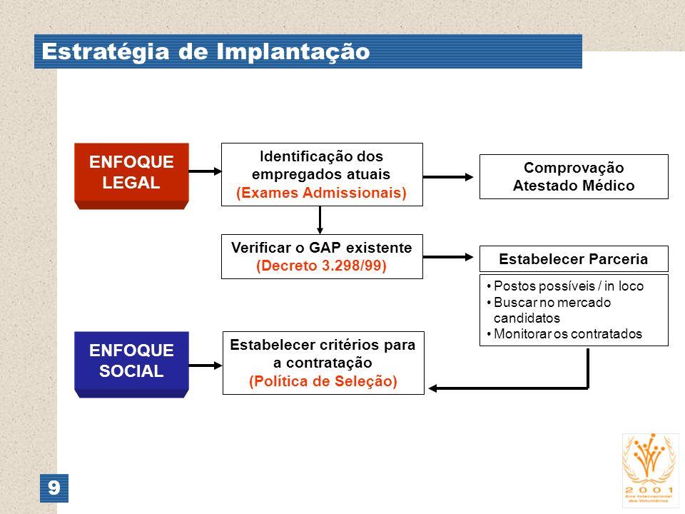 Estratégia de Implantação 9 ENFOQUE LEGAL Identificação dos empregados atuais (Exames Admissionais) Comprovação Atestado Médico Verificar o GAP existe