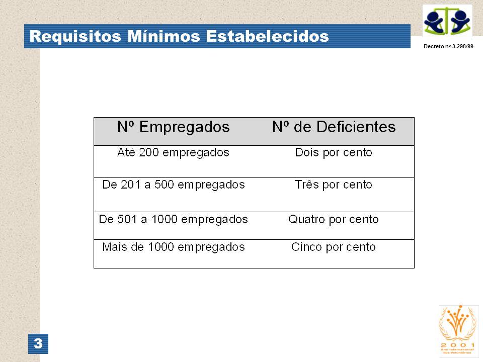 Requisitos Mínimos Estabelecidos 3 Decreto n o 3.298/99