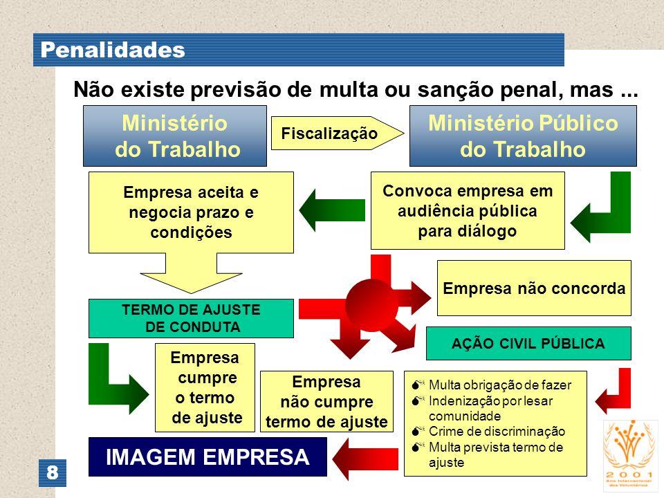 Penalidades 8 Não existe previsão de multa ou sanção penal, mas... Ministério do Trabalho Ministério Público do Trabalho Fiscalização Convoca empresa
