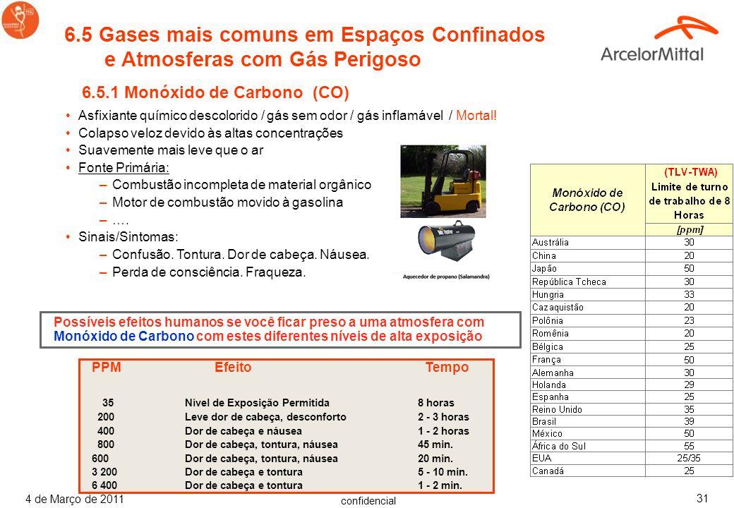 confidencial 4 de Março de 2011 30 6.4 Atmosferas Tóxicas Fonte de Produtos Estocados: –Gases liberados ao limpar. (por ex.: expurgo por Argônio (Ar))