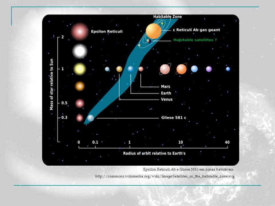 Epsilon Reticuli Ab e Gliese 581c em zonas habitáveis.