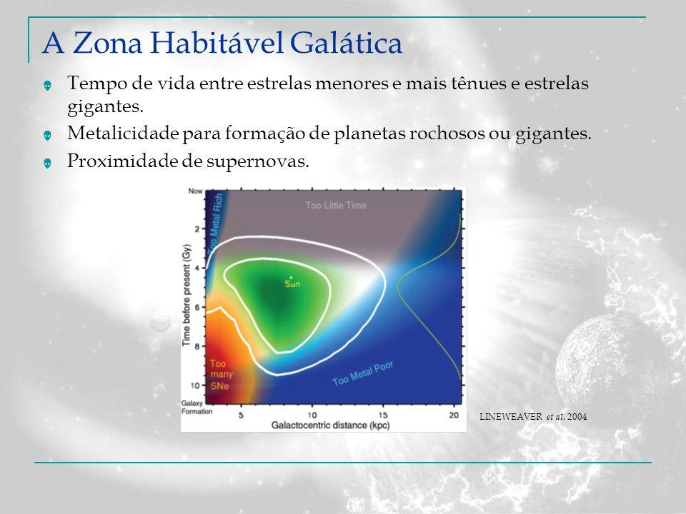 A Zona Habitável Galática Tempo de vida entre estrelas menores e mais tênues e estrelas gigantes. Metalicidade para formação de planetas rochosos ou g