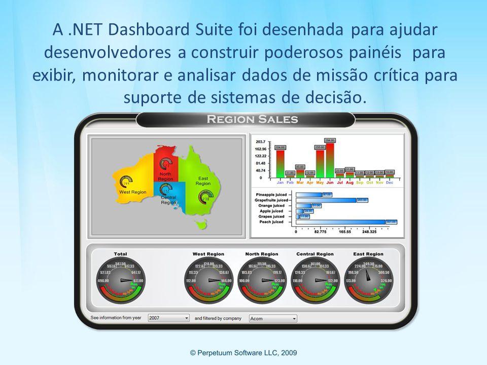 A.NET Dashboard Suite é composta por 2 softwares: Com designer idêntico para gráficos e medidores .