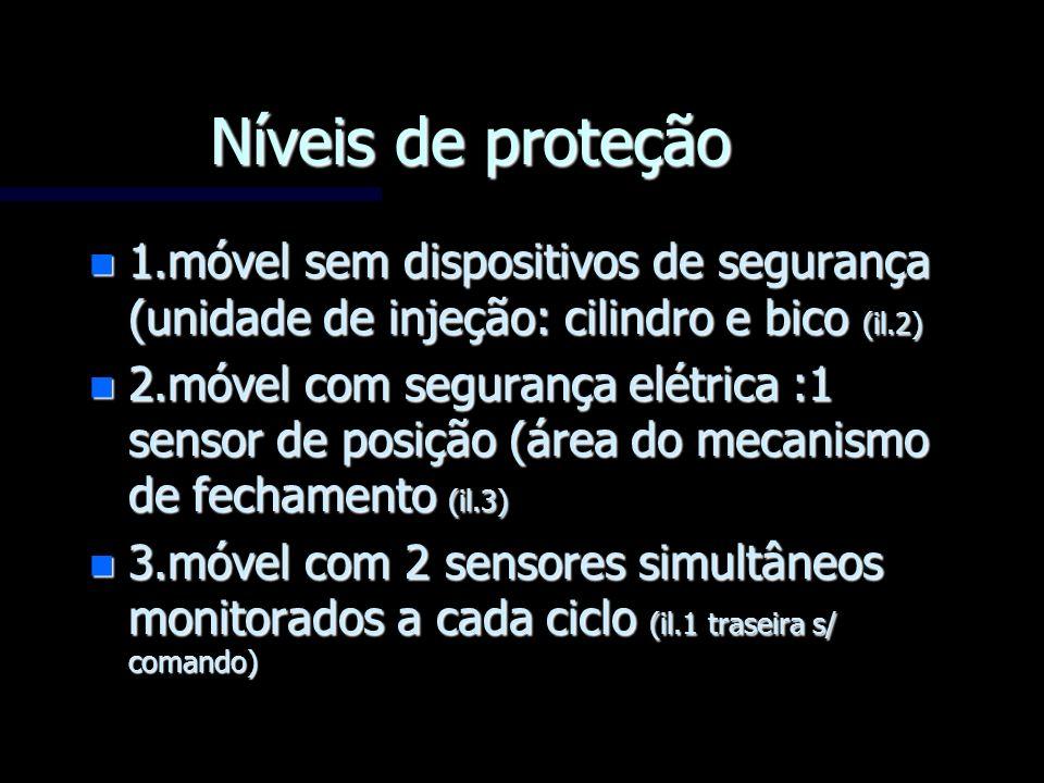 Níveis de proteção n 1.móvel sem dispositivos de segurança (unidade de injeção: cilindro e bico (il.2) n 2.móvel com segurança elétrica :1 sensor de p