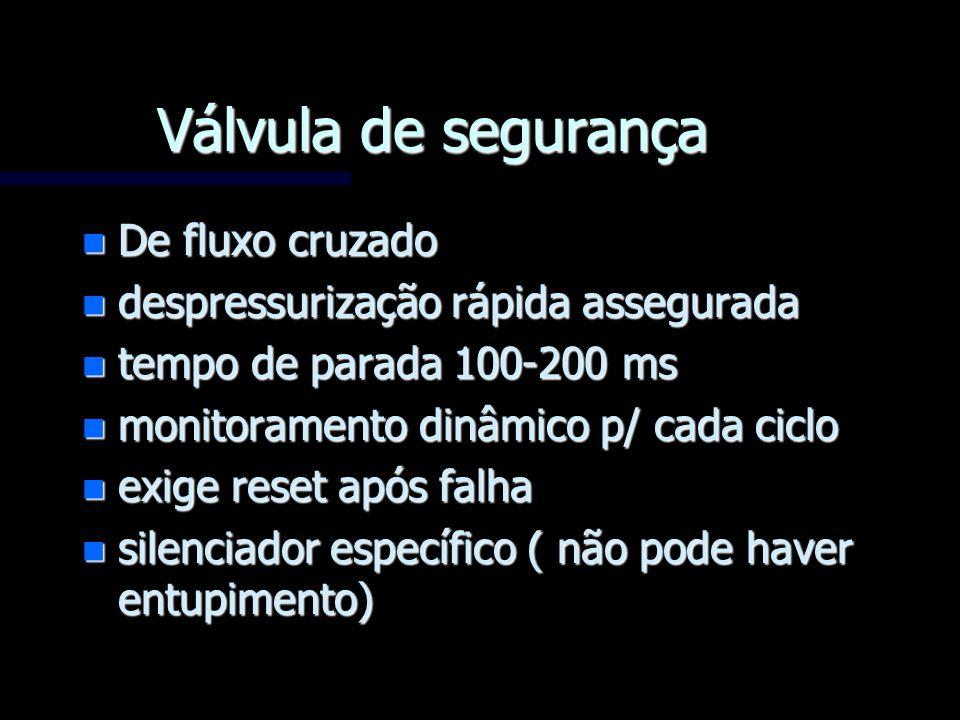Válvula de segurança n De fluxo cruzado n despressurização rápida assegurada n tempo de parada 100-200 ms n monitoramento dinâmico p/ cada ciclo n exi