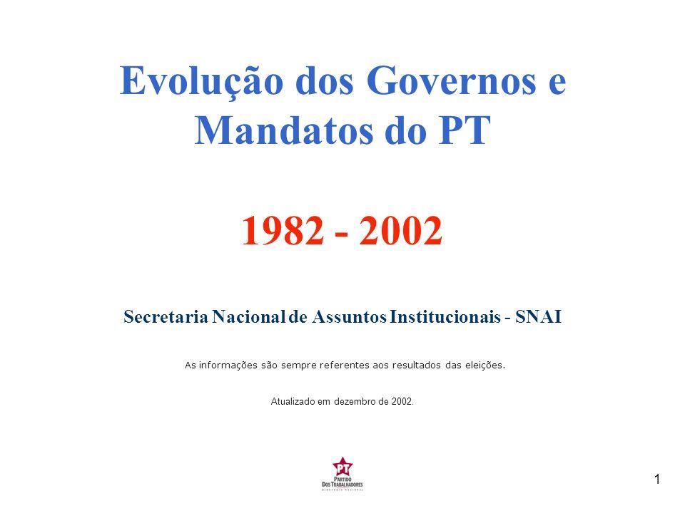 2 Evolução do número de Prefeituras 1982-2000 1980 - Fundação do Partido *Os mandatos para os executivos municipais, iniciados em 1982 com a redemocratização do país, foram prorrogados por mais dois anos, estendendo-se até 88.