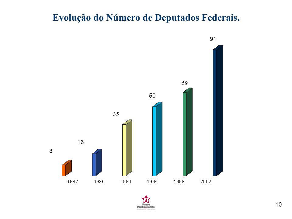 10 Evolução do Número de Deputados Federais. 16 35 50 59 91 8
