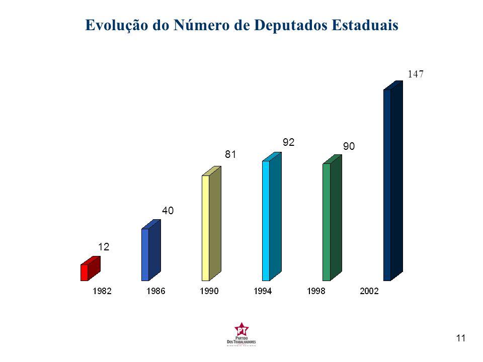 11 Evolução do Número de Deputados Estaduais 12 40 81 92 90 147