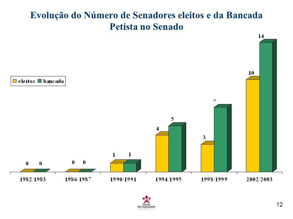 12 Evolução do Número de Senadores eleitos e da Bancada Petista no Senado