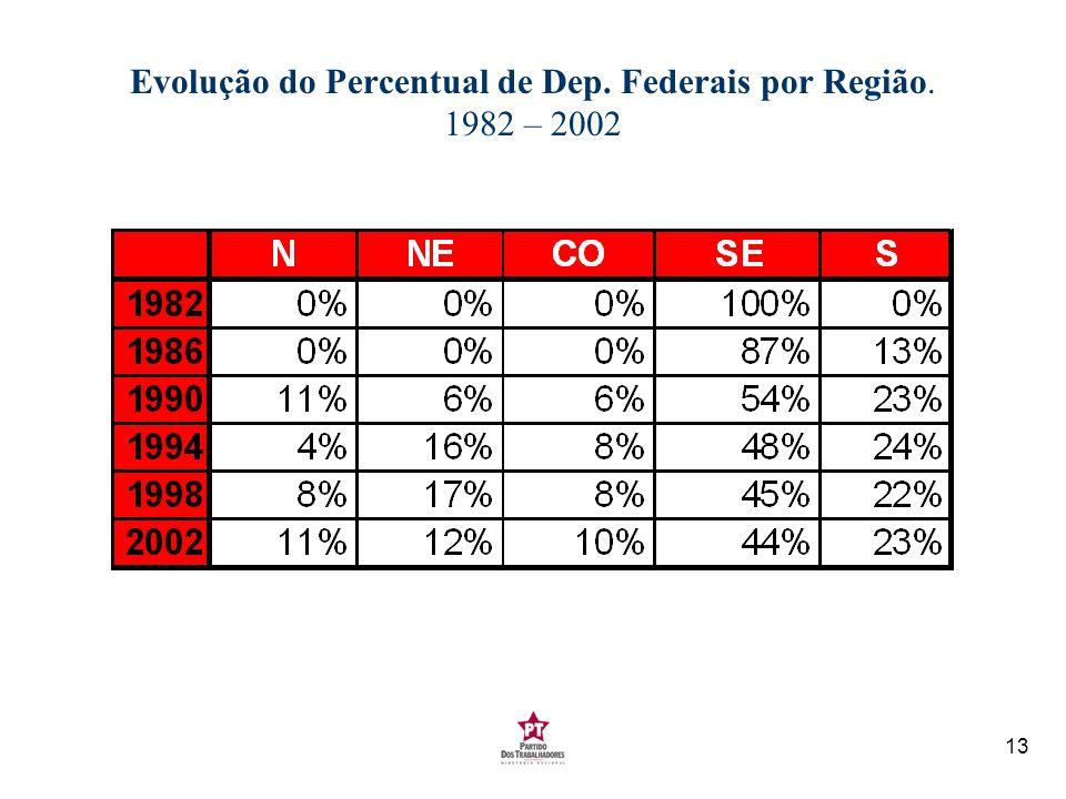 13 Evolução do Percentual de Dep. Federais por Região. 1982 – 2002