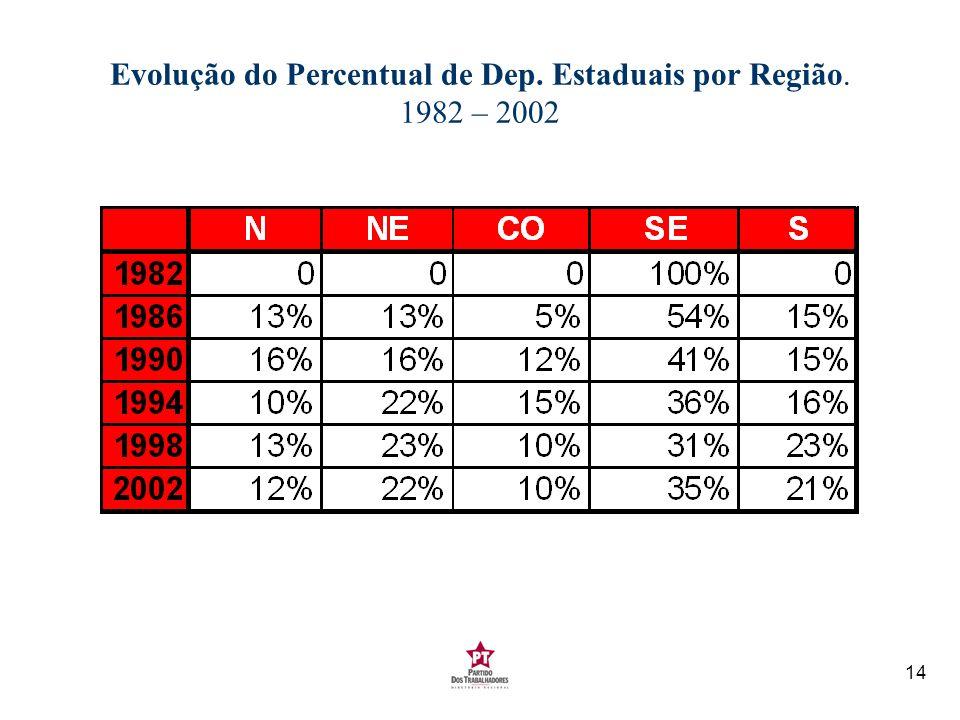 14 Evolução do Percentual de Dep. Estaduais por Região. 1982 – 2002