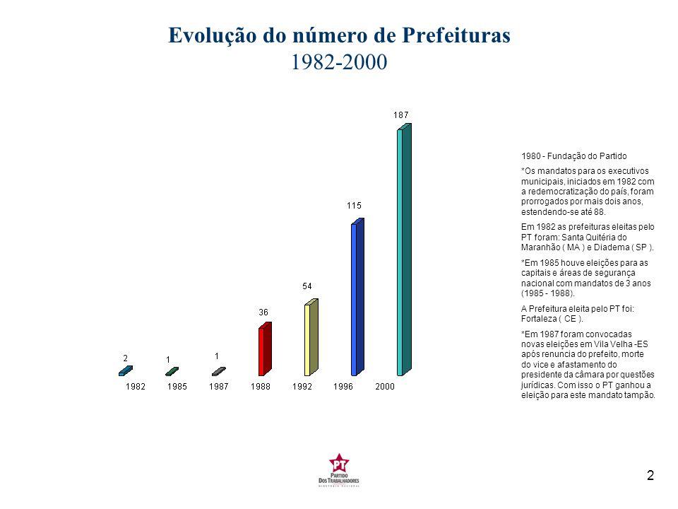 2 Evolução do número de Prefeituras 1982-2000 1980 - Fundação do Partido *Os mandatos para os executivos municipais, iniciados em 1982 com a redemocra