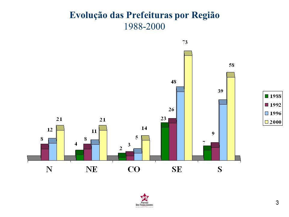 3 Evolução das Prefeituras por Região 1988-2000