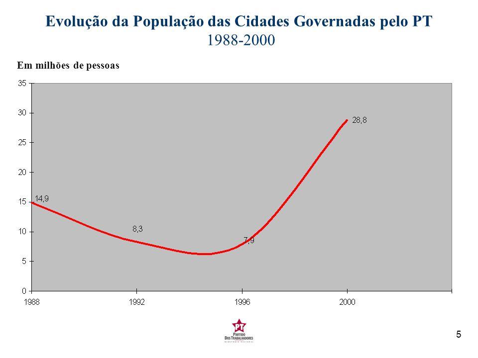 5 Evolução da População das Cidades Governadas pelo PT 1988-2000 Em milhões de pessoas