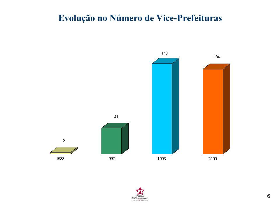6 Evolução no Número de Vice-Prefeituras