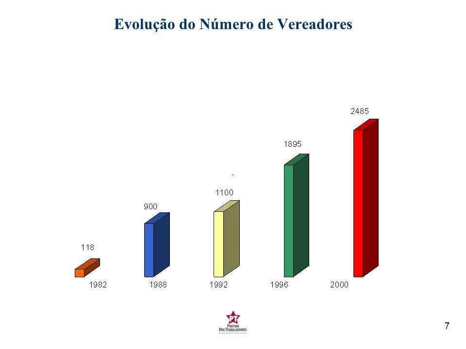 8 Evolução do Número de Governos Estaduais 1982 - 2002 *1994 - Cristóvam Buarque no DF e Vitor Buaiz no ES.