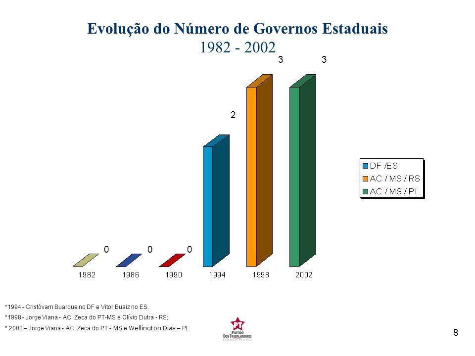 8 Evolução do Número de Governos Estaduais 1982 - 2002 *1994 - Cristóvam Buarque no DF e Vitor Buaiz no ES. *1998 - Jorge Viana - AC; Zeca do PT-MS e
