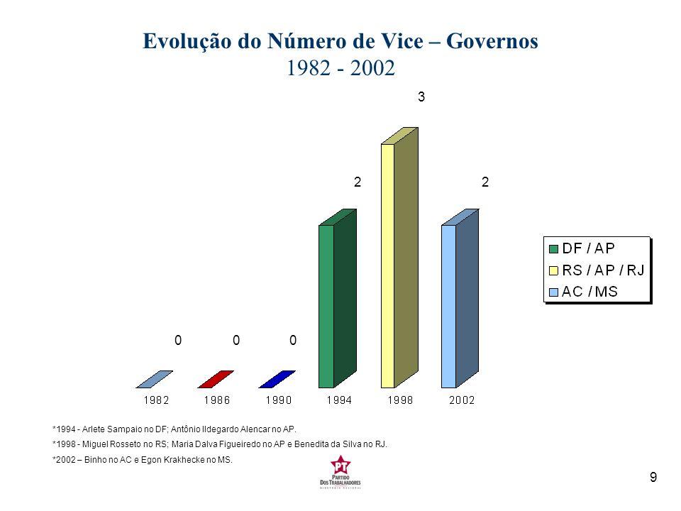 9 Evolução do Número de Vice – Governos 1982 - 2002 *1994 - Arlete Sampaio no DF; Antônio Ildegardo Alencar no AP. *1998 - Miguel Rosseto no RS; Maria