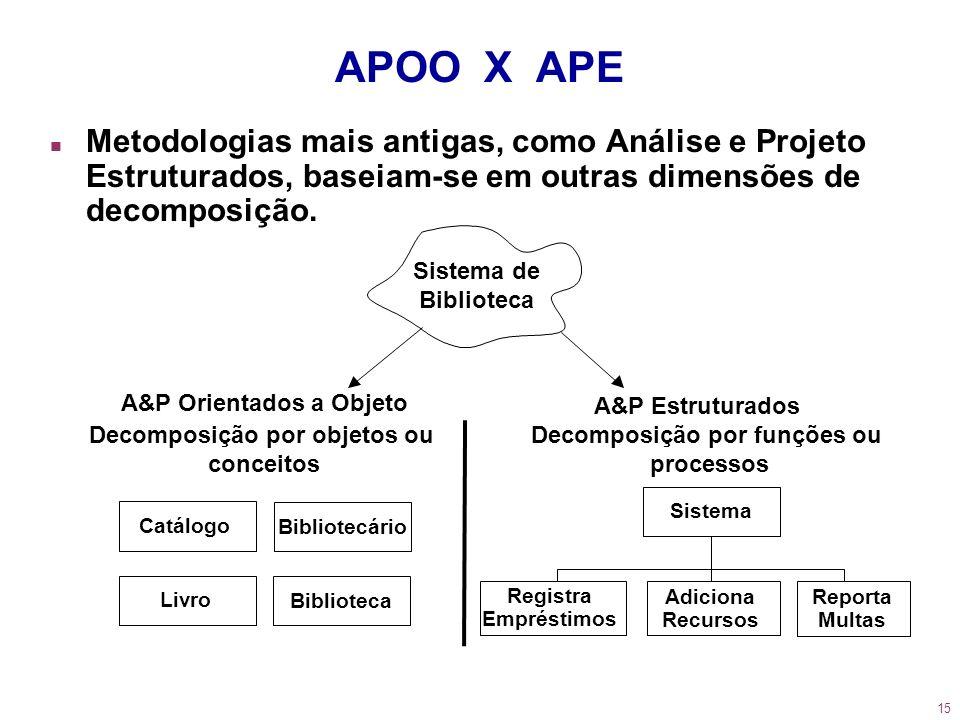 15 APOO X APE Sistema de Biblioteca Sistema A&P Orientados a Objeto Decomposição por objetos ou conceitos A&P Estruturados Decomposição por funções ou