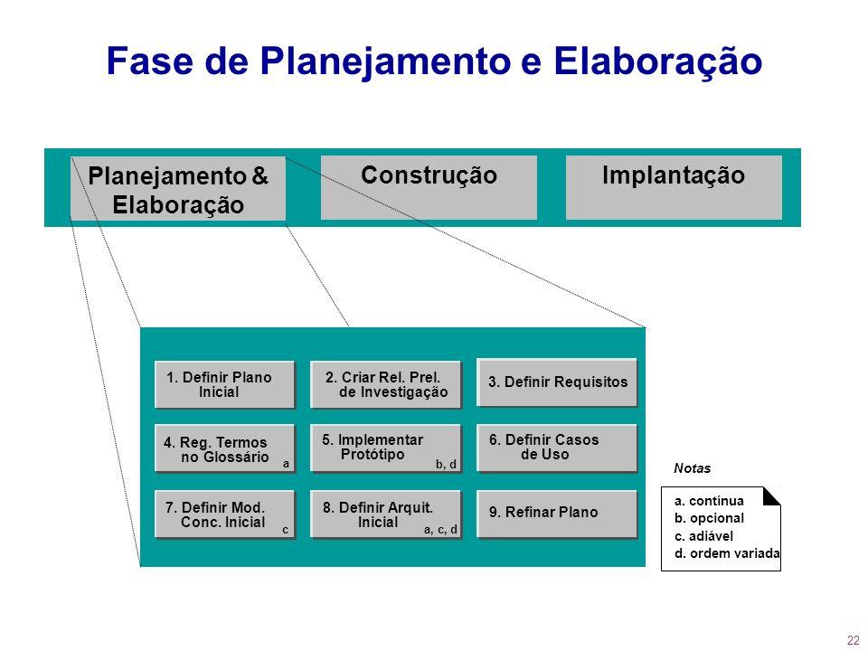22 Fase de Planejamento e Elaboração 2. Criar Rel. Prel. de Investigação 3. Definir Requisitos 9. Refinar Plano 7. Definir Mod. Conc. Inicial c 4. Reg