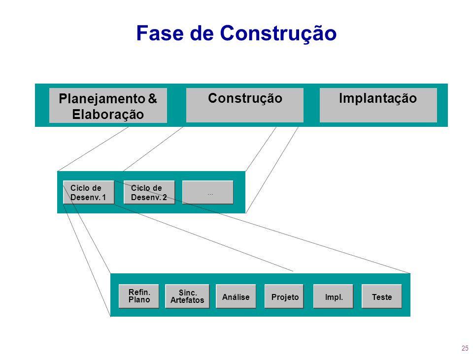 25 Fase de Construção Ciclo de Desenv. 1 Sinc. Artefatos AnáliseProjetoTeste Refin. Plano Impl. Ciclo de Desenv. 2... Planejamento & Elaboração Constr