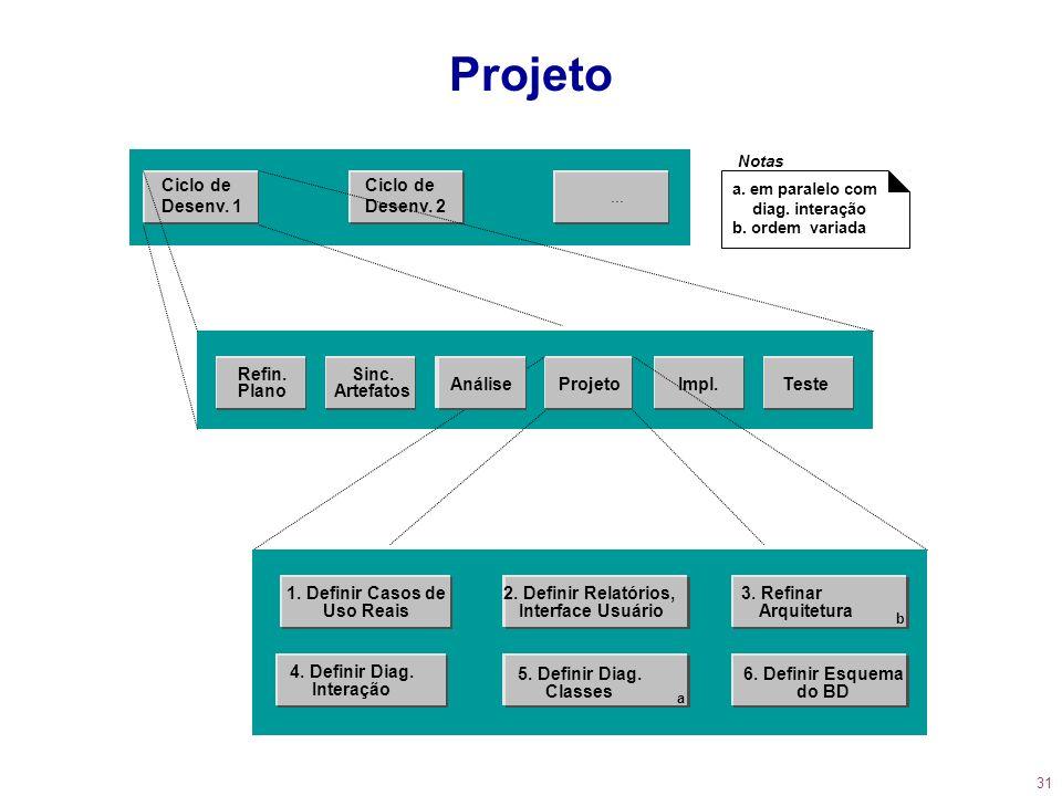 31 Projeto 2. Definir Relatórios, Interface Usuário 4. Definir Diag. Interação 5. Definir Diag. Classes a 6. Definir Esquema do BD 1. Definir Casos de