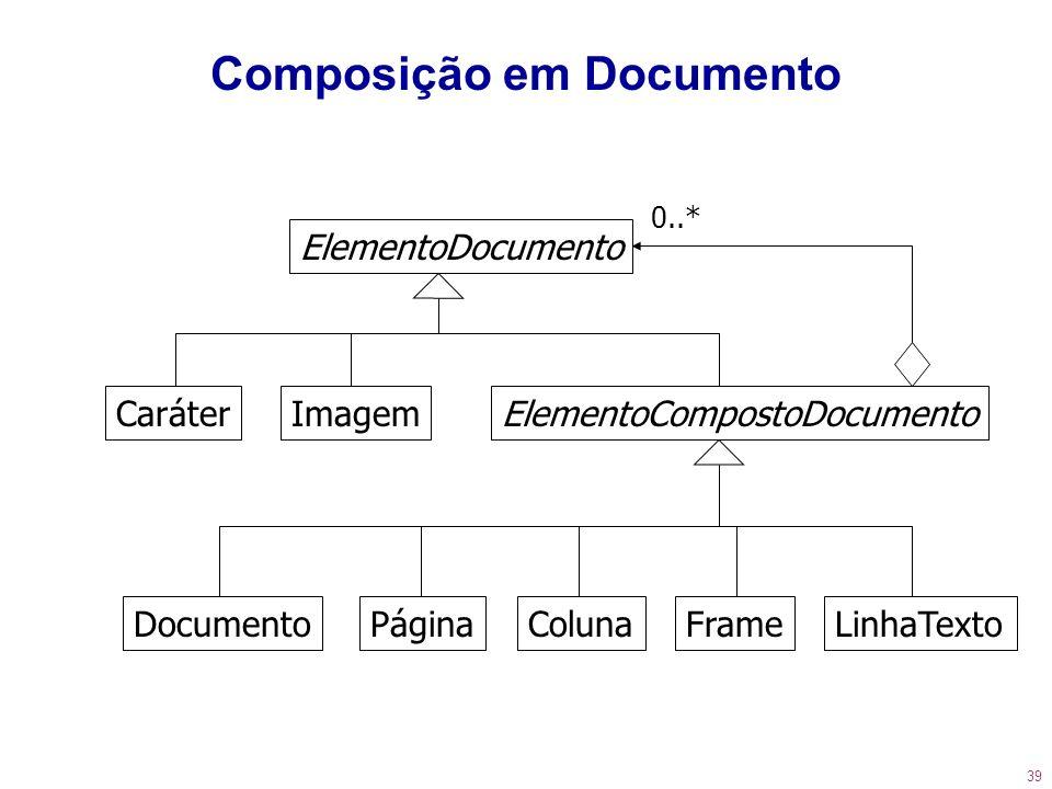 39 Composição em Documento ElementoDocumento CaráterImagemElementoCompostoDocumento DocumentoPáginaColunaFrameLinhaTexto 0..*