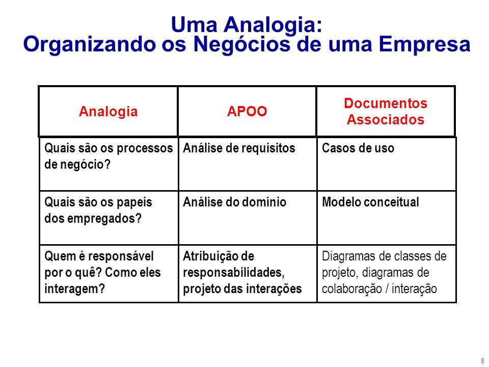 8 Uma Analogia: Organizando os Negócios de uma Empresa Documentos Associados APOOAnalogia Casos de usoAnálise de requisitosQuais são os processos de n