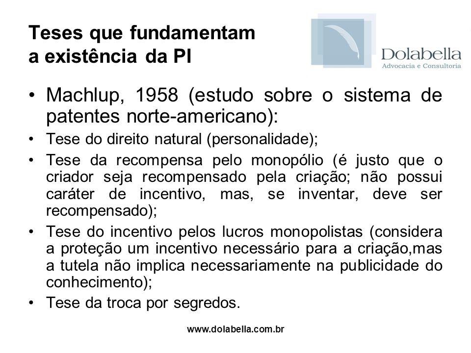 www.dolabella.com.br Teses que fundamentam a existência da PI Machlup, 1958 (estudo sobre o sistema de patentes norte-americano): Tese do direito natu