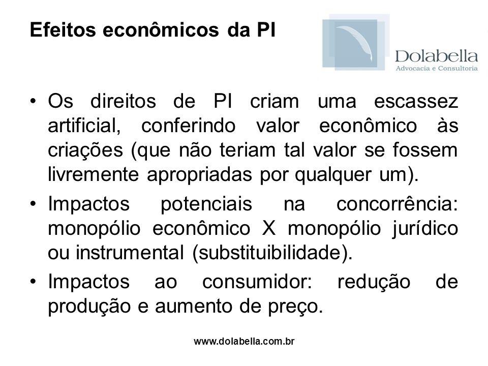 www.dolabella.com.br Efeitos econômicos da PI Os direitos de PI criam uma escassez artificial, conferindo valor econômico às criações (que não teriam