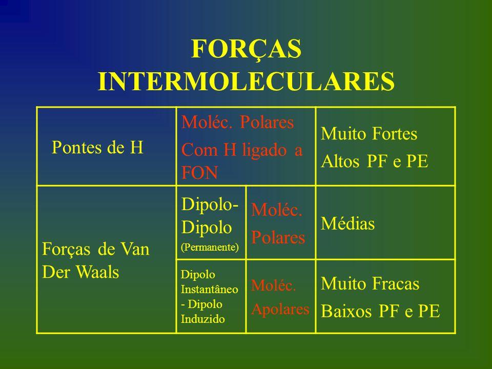 FORÇAS INTERMOLECULARES Pontes de H Moléc. Polares Com H ligado a FON Muito Fortes Altos PF e PE Forças de Van Der Waals Dipolo- Dipolo (Permanente) M