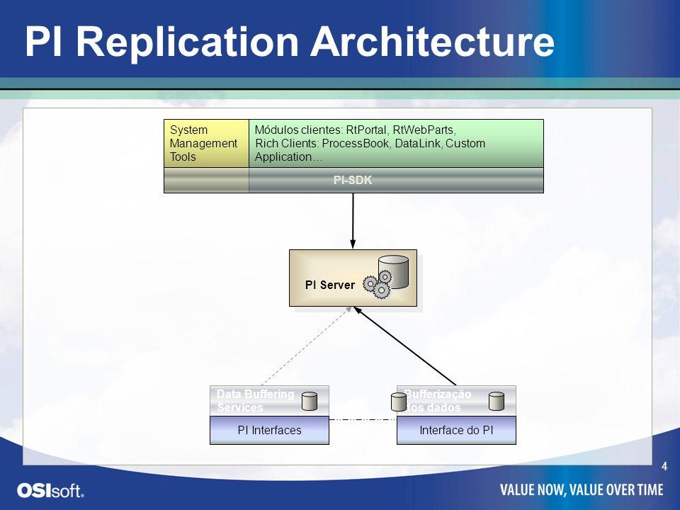 5 Replicação do sistema PI What you will get: 1.